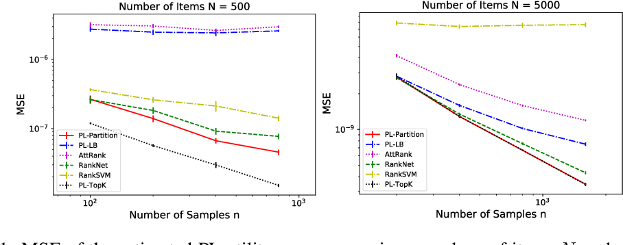 Figure 1 for Learning-to-Rank with Partitioned Preference: Fast Estimation for the Plackett-Luce Model