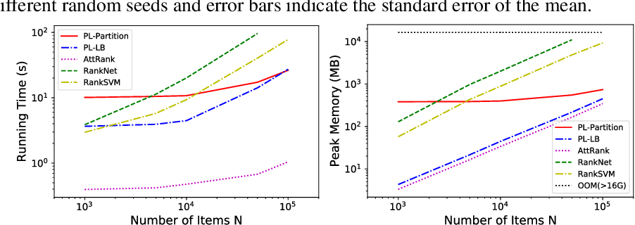 Figure 3 for Learning-to-Rank with Partitioned Preference: Fast Estimation for the Plackett-Luce Model