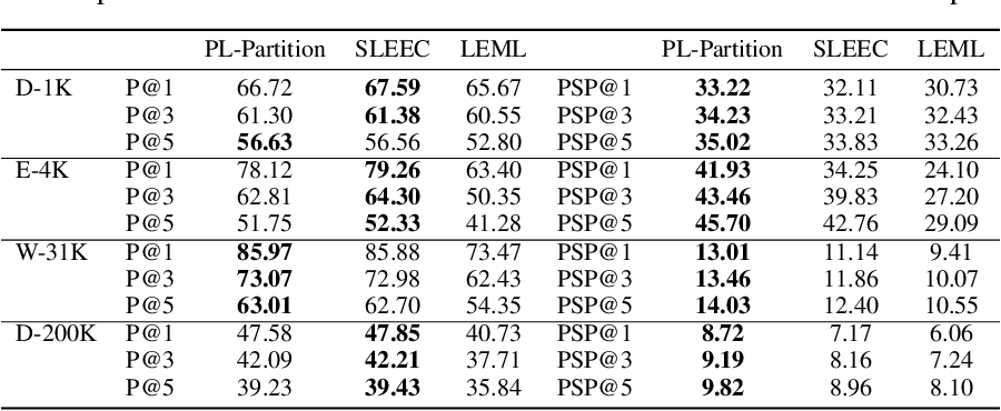 Figure 4 for Learning-to-Rank with Partitioned Preference: Fast Estimation for the Plackett-Luce Model