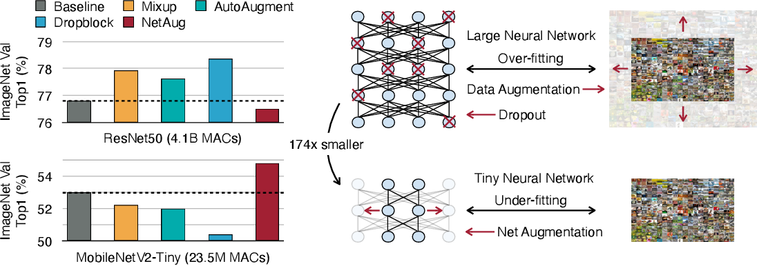 Figure 1 for Network Augmentation for Tiny Deep Learning