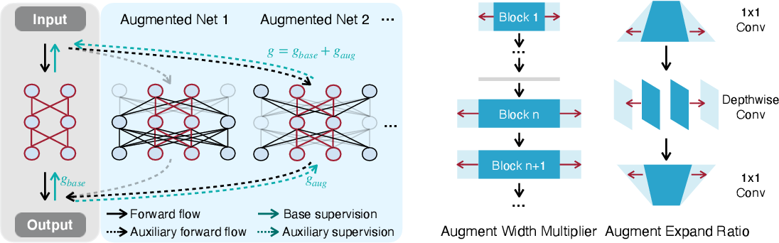 Figure 3 for Network Augmentation for Tiny Deep Learning