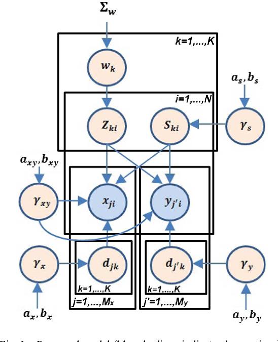 Figure 1 for A Bayesian Framework for Sparse Representation-Based 3D Human Pose Estimation