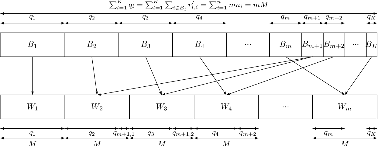 Figure 4 for Clustered Sampling: Low-Variance and Improved Representativity for Clients Selection in Federated Learning