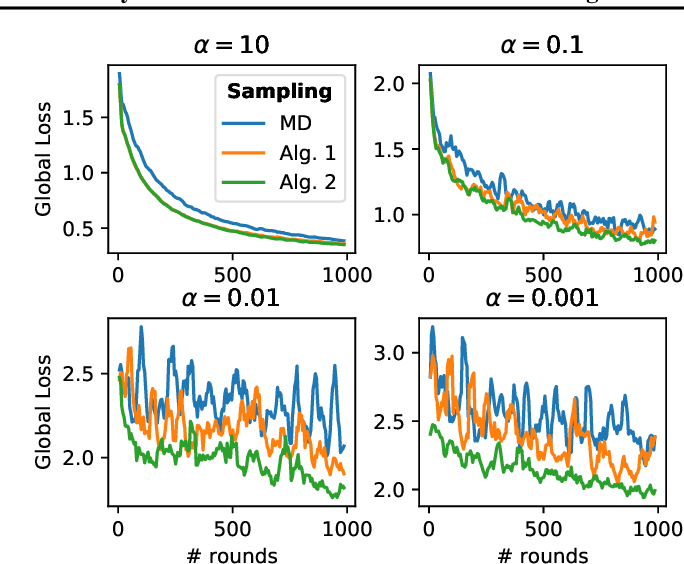 Figure 2 for Clustered Sampling: Low-Variance and Improved Representativity for Clients Selection in Federated Learning