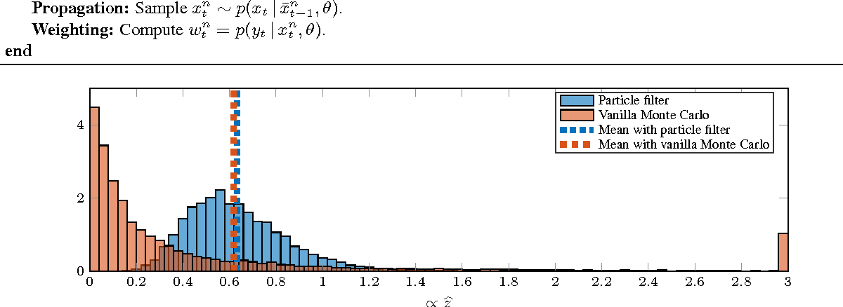 Figure 1 for Probabilistic learning of nonlinear dynamical systems using sequential Monte Carlo