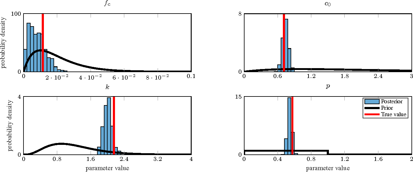 Figure 4 for Probabilistic learning of nonlinear dynamical systems using sequential Monte Carlo