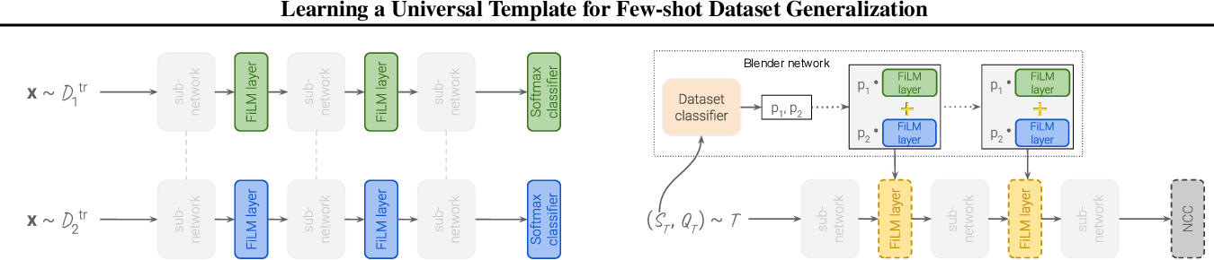 Figure 1 for Learning a Universal Template for Few-shot Dataset Generalization