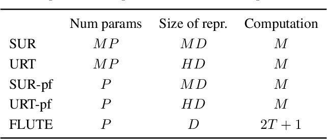 Figure 2 for Learning a Universal Template for Few-shot Dataset Generalization