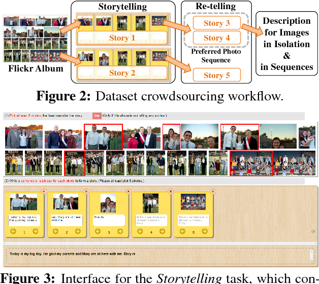 Figure 3 for Visual Storytelling