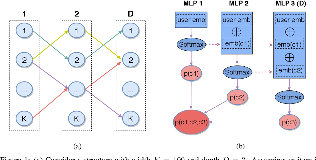 Figure 1 for Deep Retrieval: An End-to-End Learnable Structure Model for Large-Scale Recommendations