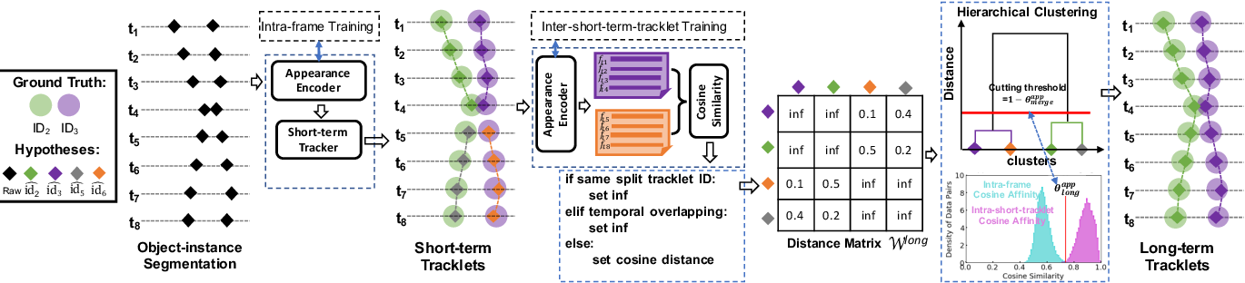 Figure 1 for ReMOTS: Self-Supervised Refining Multi-Object Tracking and Segmentation