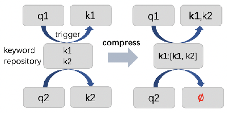 Figure 1 for Quotient Space-Based Keyword Retrieval in Sponsored Search