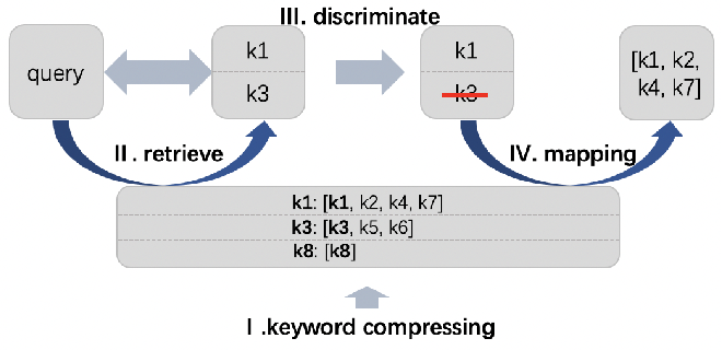Figure 3 for Quotient Space-Based Keyword Retrieval in Sponsored Search