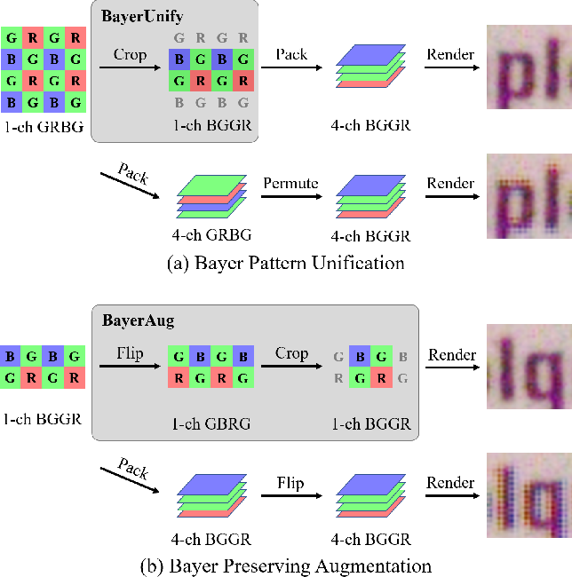 Figure 1 for Learning Raw Image Denoising with Bayer Pattern Unification and Bayer Preserving Augmentation