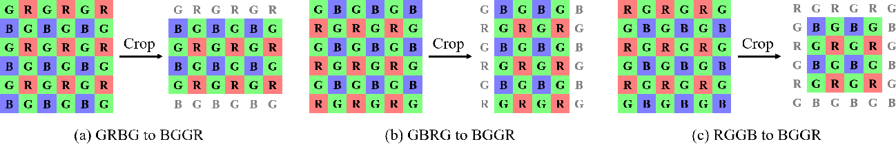 Figure 3 for Learning Raw Image Denoising with Bayer Pattern Unification and Bayer Preserving Augmentation