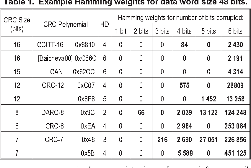 Table 1 From Cyclic Redundancy Code Crc Polynomial