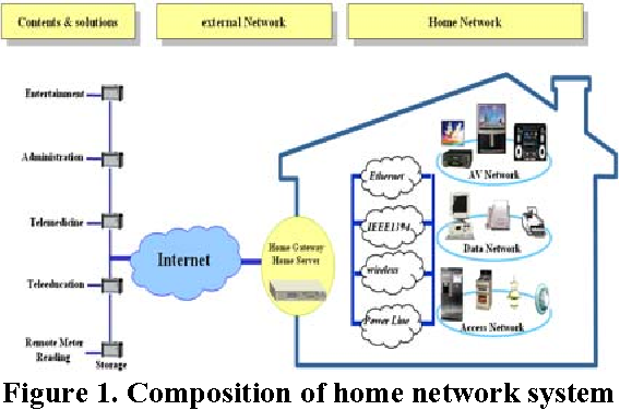 A Design Of Home Network Security Protocol Using User Authentication Fascinating Secure Home Network Design