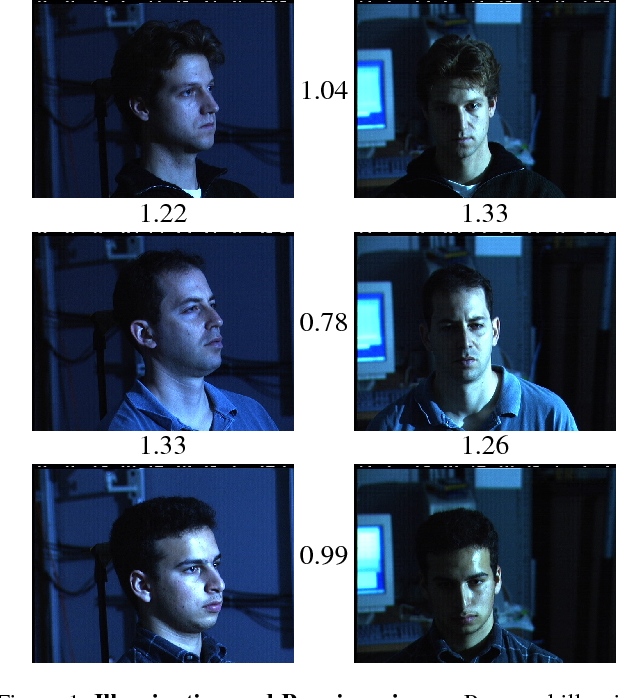 Figure 1 from FaceNet: A unified embedding for face recognition and