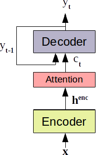 Figure 1 for Sequence-Level Knowledge Distillation for Model Compression of Attention-based Sequence-to-Sequence Speech Recognition