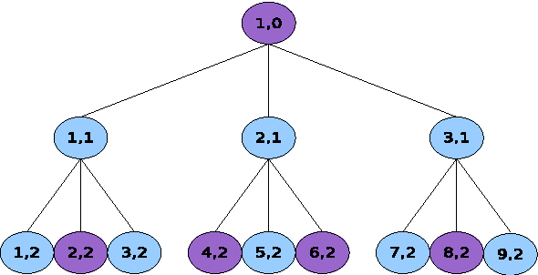 Figure 1. A tree whose purple circles represent logical nodes and the blue ones represent physical nodes. Such a tree has one logical level (0) and two physical levels (1 and 2).