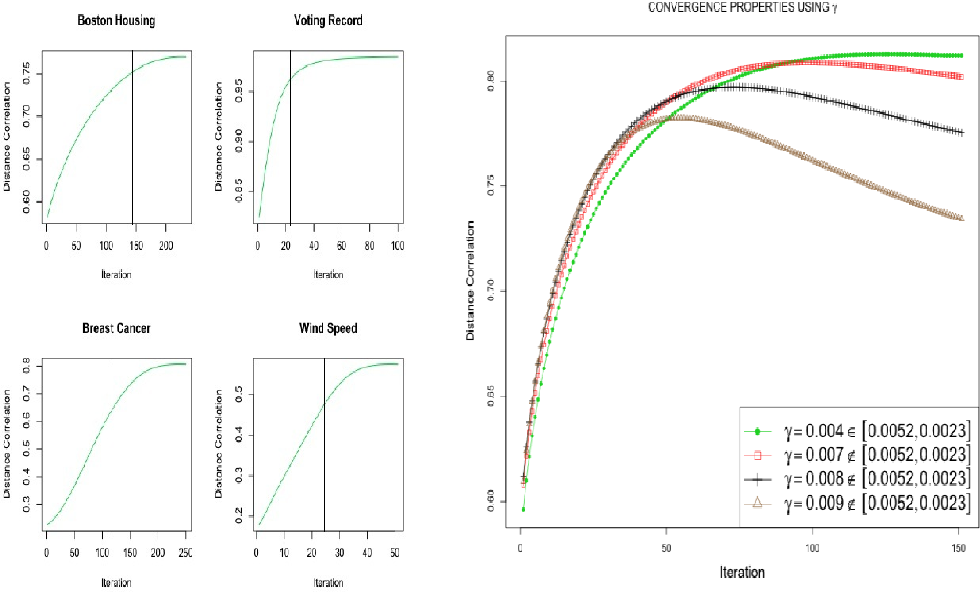 Figure 2 for DISCOMAX: A Proximity-Preserving Distance Correlation Maximization Algorithm