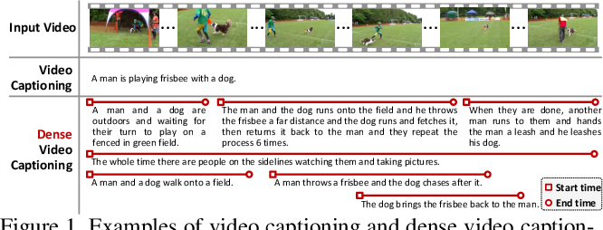 Figure 1 for Jointly Localizing and Describing Events for Dense Video Captioning