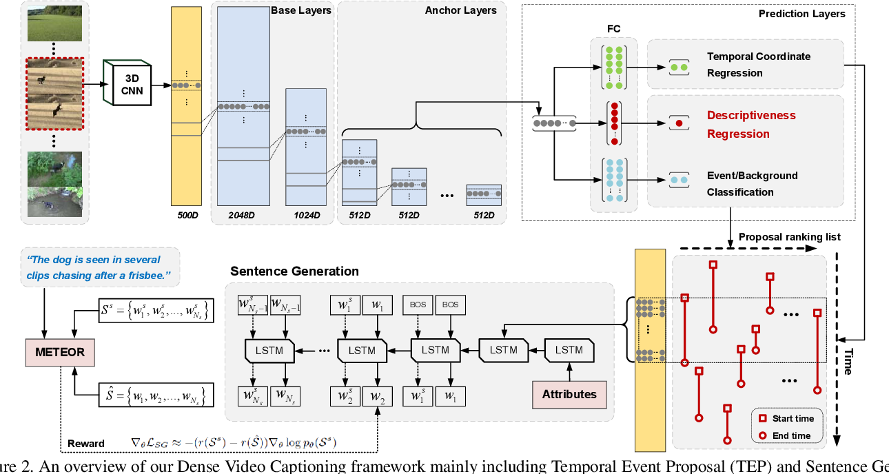 Figure 2 for Jointly Localizing and Describing Events for Dense Video Captioning