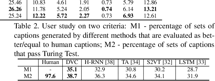 Figure 3 for Jointly Localizing and Describing Events for Dense Video Captioning
