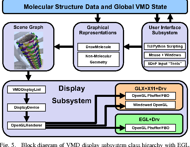 High Performance Molecular Visualization: In-Situ and Parallel
