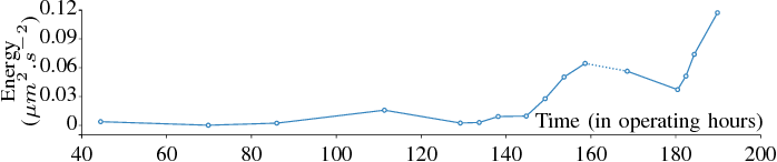 Fig. 10. After 145 operating hours, the fault is propagated: the energy of the outer ring harmonic series is also increasing.