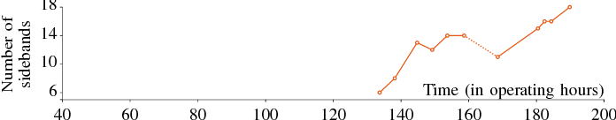 Fig. 9. Evolution of the number of modulation sidebands around the slowly evolving carrier frequency starting at 3.45 Hz. The modulation frequency is equal to 0.333 Hz.