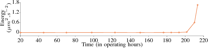 Fig. 7. Evolution of the energy in the harmonic series at 2.72 Hz. After 203 operating hours, the energy starts increasing drastically.