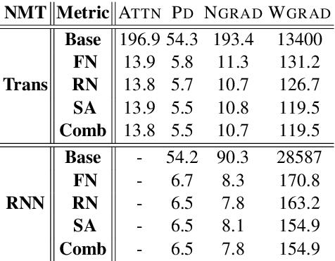 Figure 1 for Evaluating Explanation Methods for Neural Machine Translation