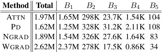 Figure 3 for Evaluating Explanation Methods for Neural Machine Translation