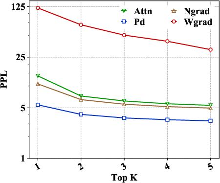Figure 2 for Evaluating Explanation Methods for Neural Machine Translation