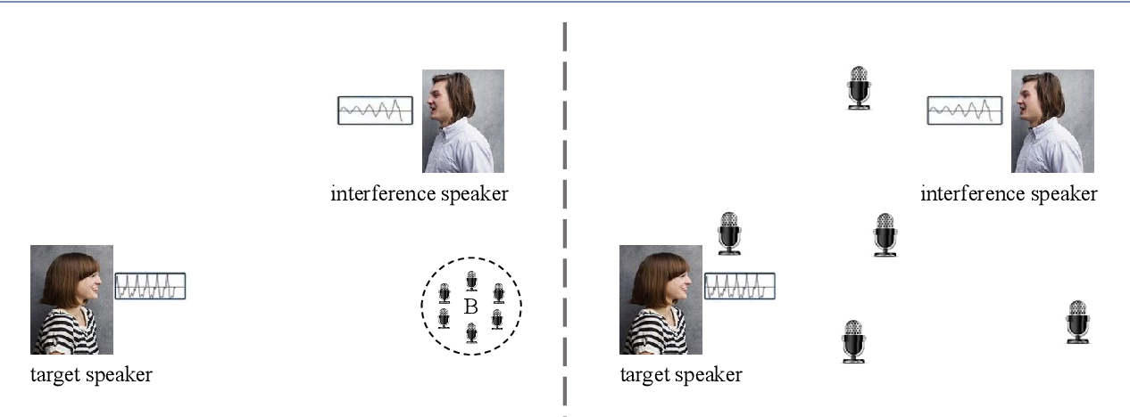 Figure 1 for Deep Ad-hoc Beamforming Based on Speaker Extraction for Target-Dependent Speech Separation
