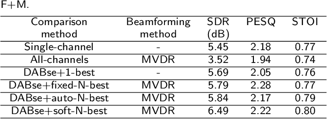 Figure 4 for Deep Ad-hoc Beamforming Based on Speaker Extraction for Target-Dependent Speech Separation