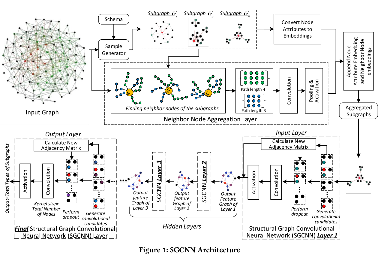 Figure 1 for Future Automation Engineering using Structural Graph Convolutional Neural Networks