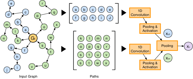 Figure 3 for Future Automation Engineering using Structural Graph Convolutional Neural Networks
