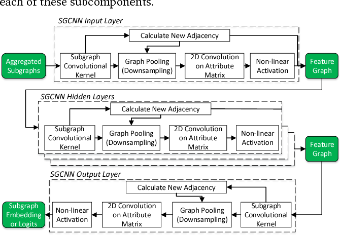 Figure 4 for Future Automation Engineering using Structural Graph Convolutional Neural Networks