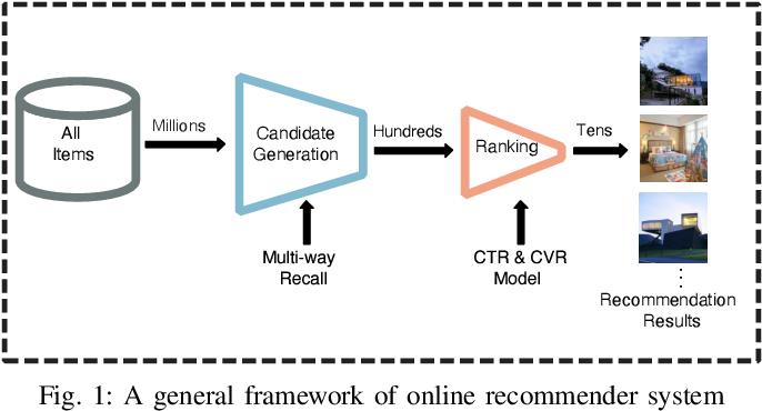 Figure 1 for Spatial-Temporal Deep Intention Destination Networks for Online Travel Planning
