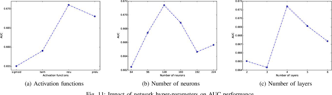 Figure 3 for Spatial-Temporal Deep Intention Destination Networks for Online Travel Planning