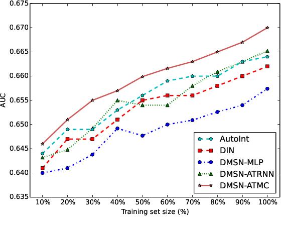 Figure 4 for Spatial-Temporal Deep Intention Destination Networks for Online Travel Planning
