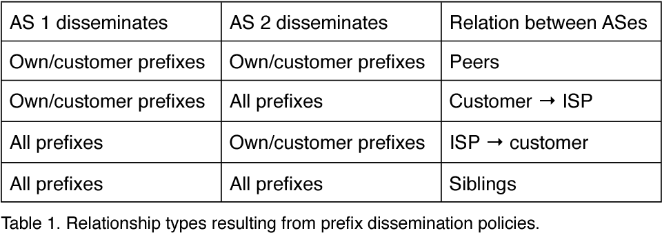 PDF] Loop-freeness in multipath BGP through propagating the