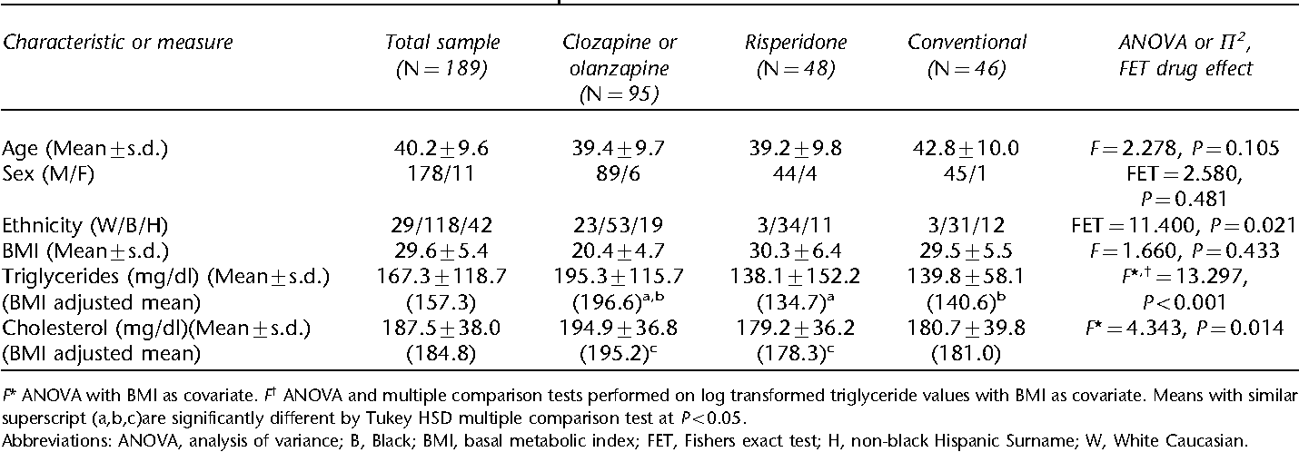 Table 2 Patients and metabolic characteristics of sample