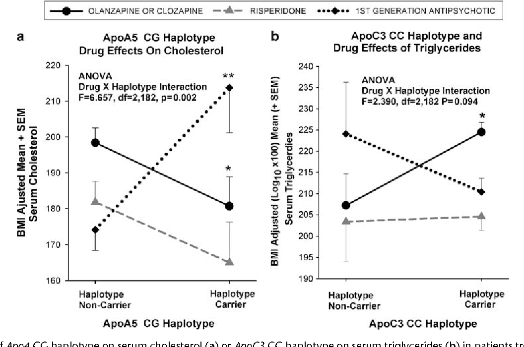 Figure 2 Effects of Apo4 CG haplotype on serum cholesterol (a) or ApoC3 CC haplotype on serum triglycerides (b) in patients treated with different antipsychotics. Overall analysis of variance drug haplotype interaction effects F's are shown in figures. For each drug group, significance difference of means in patients with haplotype present vs haplotype absent by t-test: *¼ Po0.05, **¼ Po0.01.