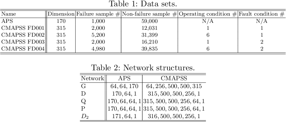 Figure 2 for Generative Adversarial Networks for Failure Prediction
