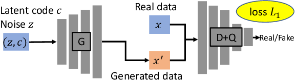 Figure 1 for Generative Adversarial Networks for Failure Prediction