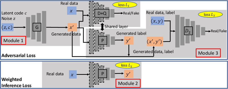 Figure 4 for Generative Adversarial Networks for Failure Prediction