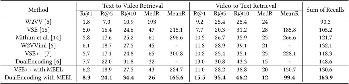 Figure 2 for Memory Enhanced Embedding Learning for Cross-Modal Video-Text Retrieval